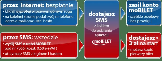 moBILET - jak stać się użytkownikiem krok pokroku
